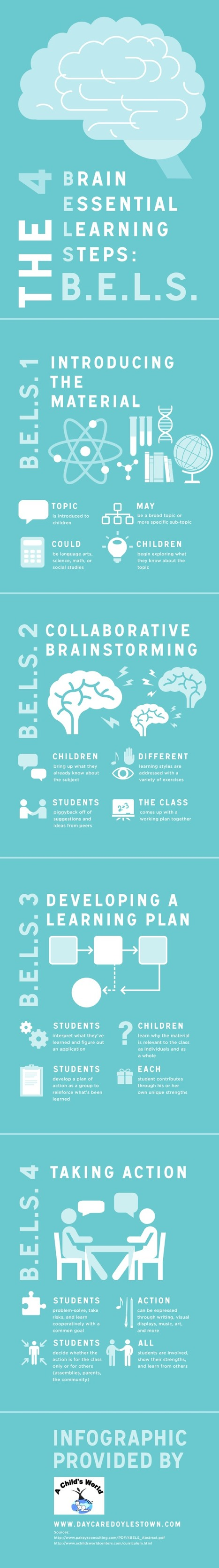 The 4 Brain Essential Learning Steps [Infographic] | Learning At Work | Scoop.it