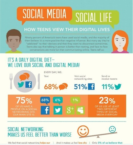 Social Media, Social Life – What Do Teens Think About Twitter And Facebook? [INFOGRAPHIC] -via @nancyrubin AllTwitter | Social Media and its influence | Scoop.it