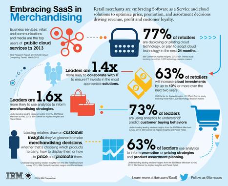 SaaS in Merchandising and Retail | SaaS Platforms & Applications | Scoop.it