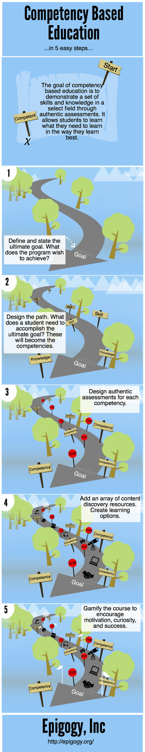 Competency Based Education... in 5 easy steps |  An Ethical Island | Digital Speak | Scoop.it