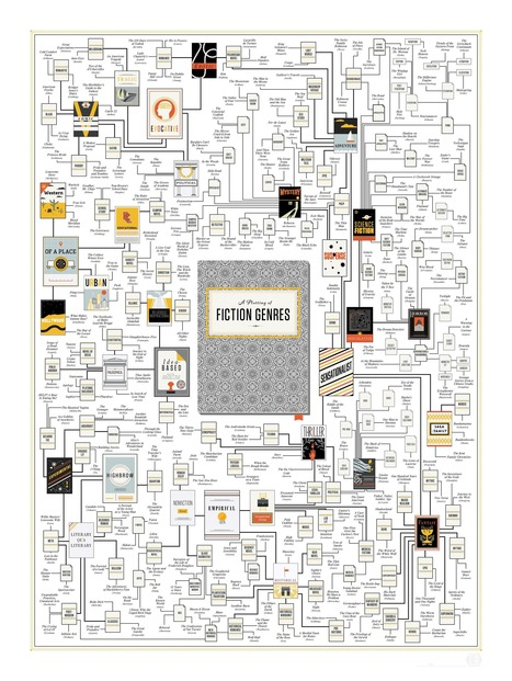 INFOGRAPHIC: A Map of the Literary Genres | Reading and reading lists | Scoop.it