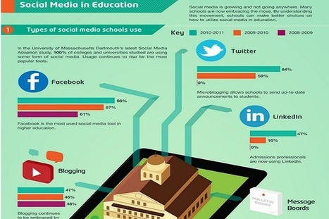Social Media in Education: Pros and Cons - EdTechReview | Social Media for Learning & Education | Scoop.it