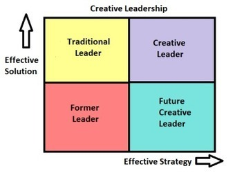 Laure-Hélène Renouard recommands...Strategy & Creative Leaders | Creative leadership elective | Scoop.it