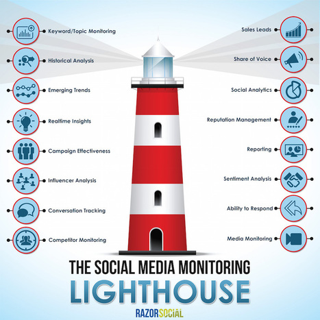 The Social Media Monitoring Tools and Tactics | Digital Content Marketing | Scoop.it