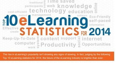 INFOGRAPHIC: Top 10 eLearning Statistics for 2014 - Training Station | eLearning Trends | Scoop.it
