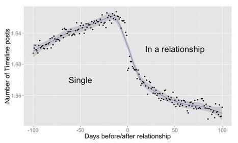 Facebook peut prédire votre prochaine relation amoureuse | TousGeeks | Scoop.it