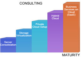 Cloud Computing, Cloud Solution and Services - Carmatec | Carmatec business solution | Scoop.it