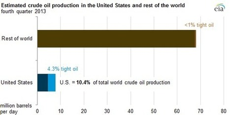 Tight oil production pushes U.S. crude supply to over 10% of world total - Today in Energy - U.S. Energy Information Administration (EIA) | Sustainable Futures | Scoop.it
