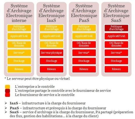 L'archivage électronique dans le Cloud | Le monde de la confiance numérique | Scoop.it