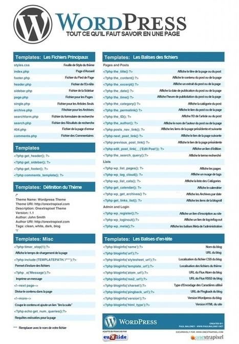 Les codes WordPress, expliqués en Français | Communication digitale et stratégie de contenu éditorial | Scoop.it
