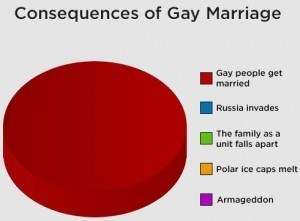 UK Political Parry » Blog Archive » The Backlash Against Gay Marriage | It has to get better | Scoop.it