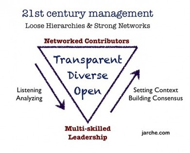 organizational relevance | Harold Jarche | Digital Freedom | Scoop.it