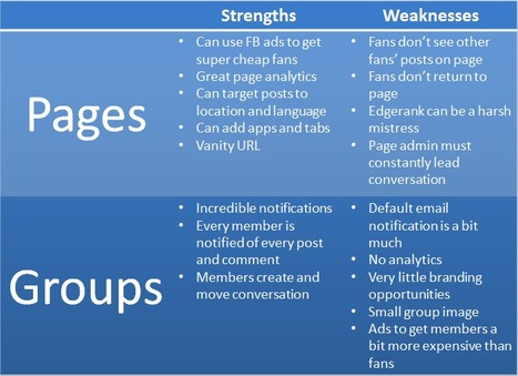 Facebook Pages vs. Facebook Groups: Pros and Cons   Brian Carter   Facebook best practices and research   Scoop.it