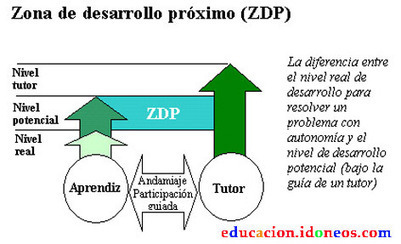 Interpretando a Vygotsky. Las redes sociales y el aprendizaje informal. | Tech4LTeachers | Scoop.it