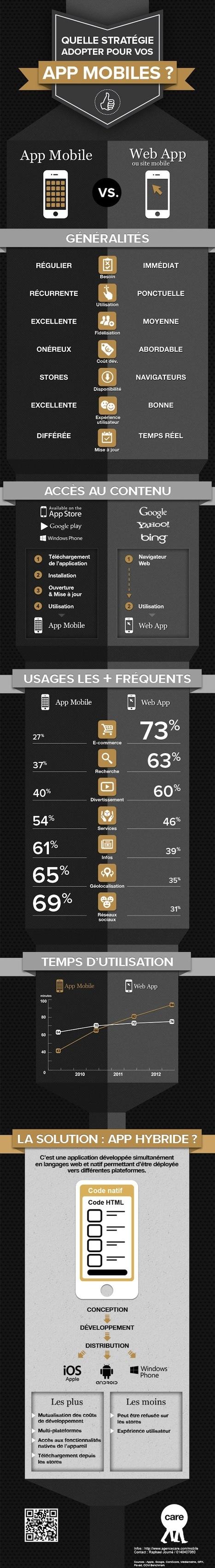 [Infographie] Stratégie mobile : web app ou app mobile ?|FrenchWeb.fr | Radio 2.0 (En & Fr) | Scoop.it