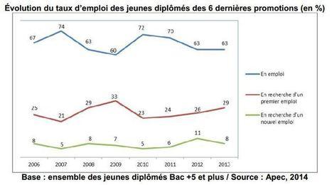 De plus en plus de jeunes diplômés ont du mal à trouver du travail | Orientation Formation Insertion professionnelle | Scoop.it