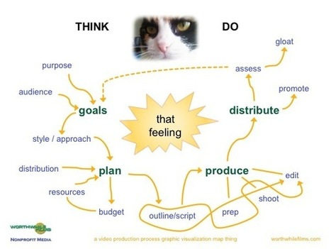 Think, Do: A Video Production Process | Nonprofit Media | Scoop.it