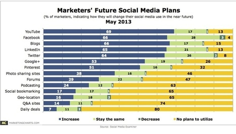 New Research: Social Media Trends For Marketers In 2013 (Daily Deal Sites 80% Down?) | Public Relations & Social Media Insight | Scoop.it