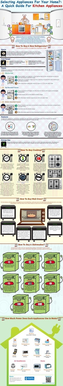 Selecting Appliances for your Home? : A Quick Guide For Kitchen Appliances | Appliance Best Sellers | Scoop.it