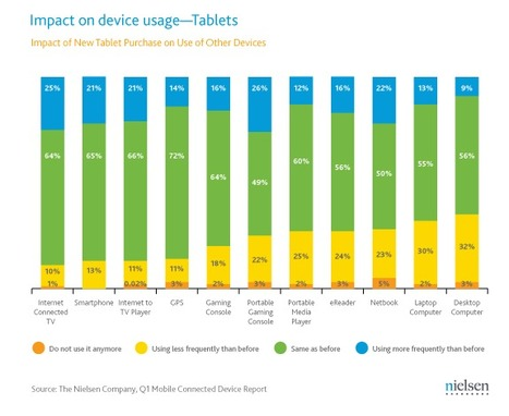 Tablets Starting to Replace Other Traditional Devices | Trend | Scoop.it
