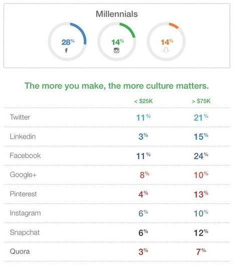 How Job Seekers Use Social Media and Mobile in 2015 [STUDY] | Managing Innovation in Education and Learning | Scoop.it