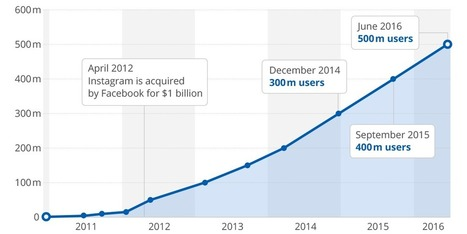 Instagram's growth is astounding, if you ignore the US | The Perfect Storm Team Mobile | Scoop.it