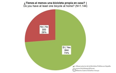 Conociendo al usuario (III): Bicicleta privada | movilidad sostenible | Scoop.it