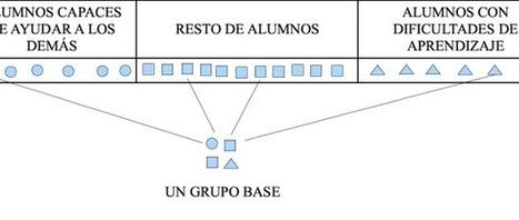 Cuaderno del Maestro: Aprendizaje cooperativo. Cómo formar equipos de aprendizaje en clase | Metodologías de aprendizaje | Scoop.it