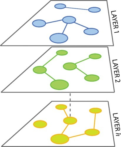 Communicability reveals a transition to coordinated behavior in multiplex networks | Complexity | Scoop.it