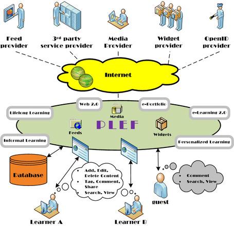 Entornos Personales de Aprendizaje » Blog Prof. Raymond Marquina | E-Learning-Inclusivo (Mashup) | Scoop.it