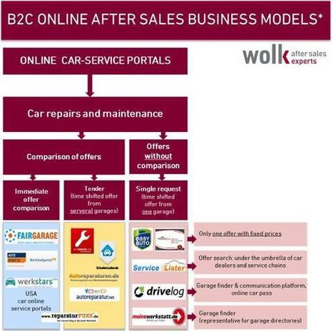 After Sales Goes Online Report - wolk after sales experts | European Automotive After Sales | Scoop.it