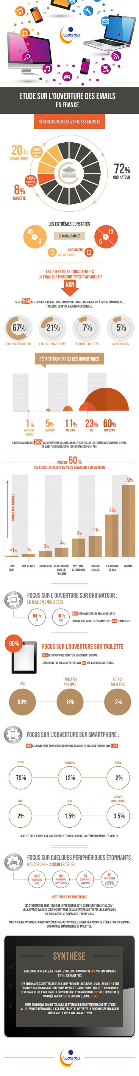 Emailing | L'ouverture des emails en France en 2013 - Etude Reachtag | Webmarketing infographics - La French Touch digitale en images | Scoop.it