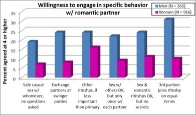 New study: How many Americans want poly relationships? | Swinger Lifestyle News | Scoop.it
