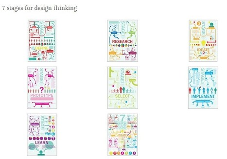 Design Thinking in seven visual stages | Design... | Design Thinking | Scoop.it