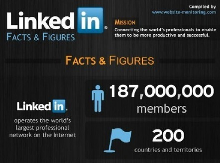 LinkedIn – Facts and Figures | Media Intelligence - Middle East and North Africa (MENA) | Scoop.it