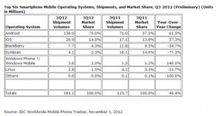 Trois smartphones vendus sur quatre sont sous Android | Silicon | Le numérique et la ruralité | Scoop.it