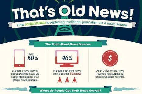 Redes sociales: ¿el nuevo periodismo? | Ciberperiodismo actual | Scoop.it
