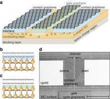Researchers devise a way to a create graphene transistor | Post-Sapiens, les êtres technologiques | Scoop.it