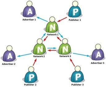 Kenali Lebih Jauh Dunia Ads Network | Buka Rahasia Blogspot and Taut Web | Scoop.it