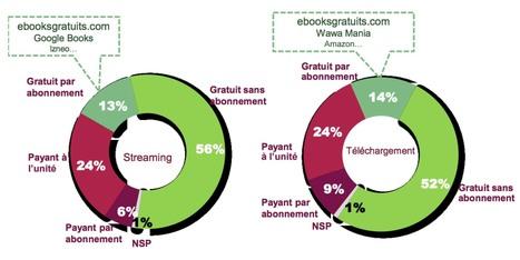 La place du livre dans la consommation de biens culturels sur Internet | Clic France | Scoop.it