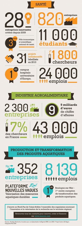 La filière Santé-Alimentation en chiffres - Actualités - Jinnove | veille Lycée La touche Agriculture et Santé | Scoop.it
