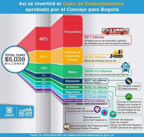 Así se invertirá el cupo de endeudamiento. Secretaría de Hacienda Distrital | Impuestos y Contabilidad | Scoop.it