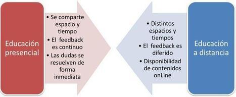 ¿Dos modos de aprender y enseñar? | PBL - PLE | Scoop.it