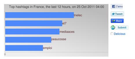 #et7 fait son buzz sur Twitter   eTourisme - Eure   Scoop.it