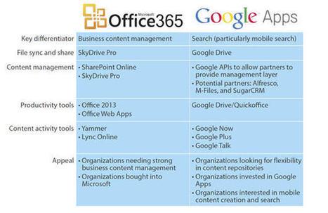 Office 365 vs Google Apps: le choc des titans | SaaS | Scoop.it