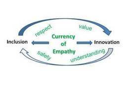 Currency of Empathy Blog: Organizatonal Empathy and Innovation | Empathy in the Workplace | Scoop.it
