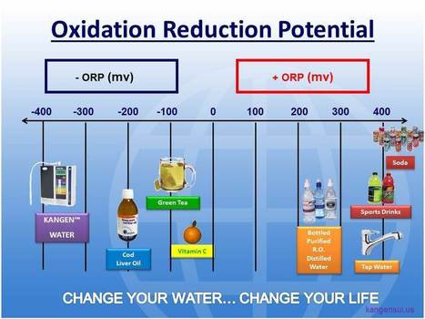 What is ORP? - Kangen Water | KANGEN WATER | Scoop.it