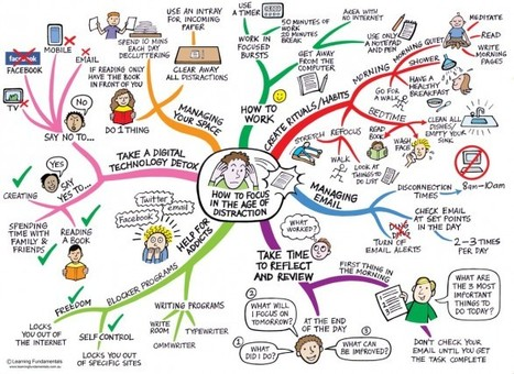 How to Focus Mind Map   UDL & ICT in education   Scoop.it