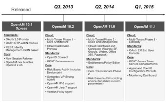 azlabs: Latest OpenAM Roadmap | JANUA - Identity Management & Open Source | Scoop.it