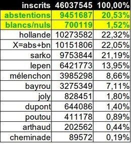 Vrai résultat 1ertour: hollande 22,32% Abst/Blanc 22,05% Sarko 21,19% : Sarko n'a pas sa place au 2eme tour! #radiolondres #21A | #marchedesbanlieues -> #occupynnocents | Scoop.it
